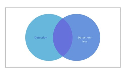 Defending Against the Undetectable via Detectionless Technologies